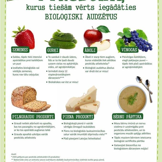 7 produkti, kurus vērts iegādāties bio